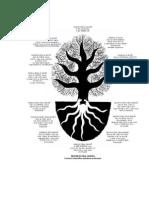 Árvore Da Vida Essênia e as Comunhões Matutinas e Noturnas