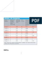 HSPA UE Categories