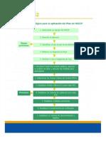 Secuencia Del Plan Haccp - Copia - Copia