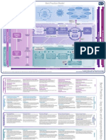 Prince2 Best Process Model