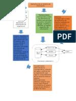 Mapa conceptual Elementos de Un Sistema de Informacion