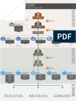 Organizational Chart Cultural Center