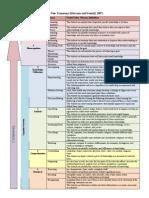 marzano taxonomy