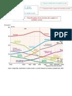 correction Thème 1221- Un déterminant - l'évolutiion de la structure socioprofresionnelle.doc