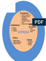Entornomacro y micro entorno