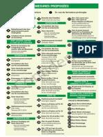 Mobilité Montréal - Plan Continuité - Liste