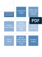 special education process 1