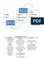 Hacia la Web 3.0