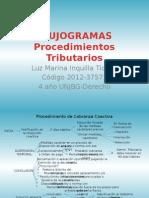 Flujogrmas Procedimientos Tributarios-Luz Marina Inquilla Ticona