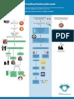 Infographic Haalbaarheidsonderzoek AZC Leidschendam-Voorburg