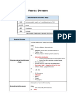 Vascular Disease Clinical Notes