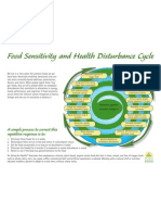 E4HF Food Sensitivity Chart Landscape
