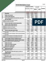 ΕΞΟΔΑ 2016 (Σχέδιο Προϋπολογισμού)