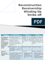 Reconstruction Receivership Winding Up Strike Off