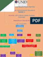 Mapa Conceptual Comunicación
