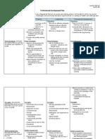 professional development plan lsullivan