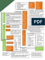 Mapa Conceptual TICS, Desarrollo y Negocios Inclusivos