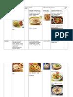 Kids sample menu in Malaysia