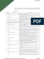 tabelas MICROSIGA - folha de pagamento