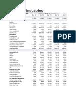 Balance sheet and pnl acc of britannia industries ltd