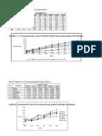 Kompilasi Data Praktikum Pasca