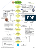 Fault Finding flowchart for Landis & Gyr