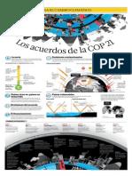 Los Acuerdos de La COP21