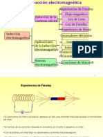 FISICA2 Unidad9 Induccion Electromagnetica
