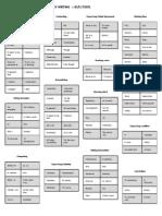 Chart, Keywordsandexpressions Ielts TOEFL Writing Copy