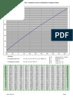 Pt100_en Resistance vs Temperature