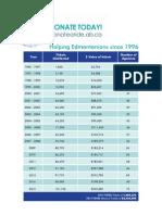 Ticket Disbursement History