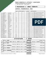 28-03-2010 1^ Prova Individuale Prov.sez.Padova 1^ 2^ Serie e Master Torrente