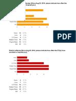 itc staff survey