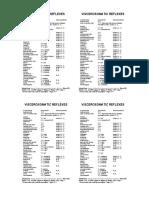 SDOFM Viscerosomatic Reflex Pocket Chart