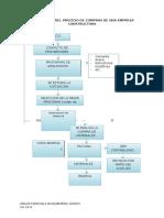 Flujograma Del Proceso de Compras de Una Empresa Constructora