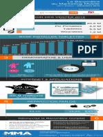 Baromètre Mobile Marketing Association France - Infographie - T3 2015