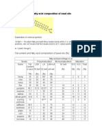 Fat Content and Fatty Acid Composition of Seed Oils