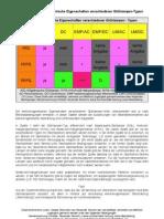 Tabelle- Elektromagnetische Eigenschaften Verschiedener Gluehlampen-Typen