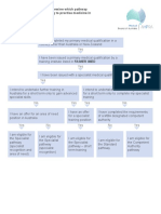 Medical Board Flowchart Self Assessment Check to Determine Which Pathway to Apply for for IMGs Wishing to Practise