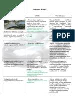satiksmes-drošība CSDD
