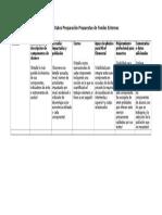 Tabla de Datos Preparación Propuestas de Fondos Externos