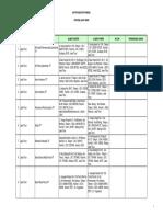 Daftar Industri Farmasi Prov Jawa Timur
