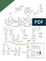 Benzene Flow Chart for Alevel chemistry