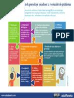 INFOGRAFÍA 10 Pasos Del Aprendizaje Basado en La Resolución de Problemas