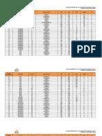 Resultados Por Casillas de Regidores 2015