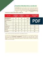 Importance of Rice Bran Oil