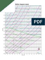 Mollier Chart