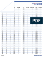 Silk DMX Value Chart