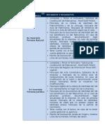 Requisitos Fideicomiso de Inversion Bod