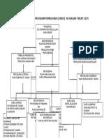 Carta Organisasi Program Pemulihan